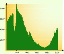 Statistiques du prénom Gengoult en France