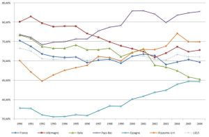 Relatives_GNP_PPP_European_countries_vs._USA_1990-2006