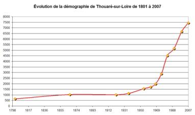La ville de Thouaré-sur-Loire est en partie responsable de la crise démographique à venir.